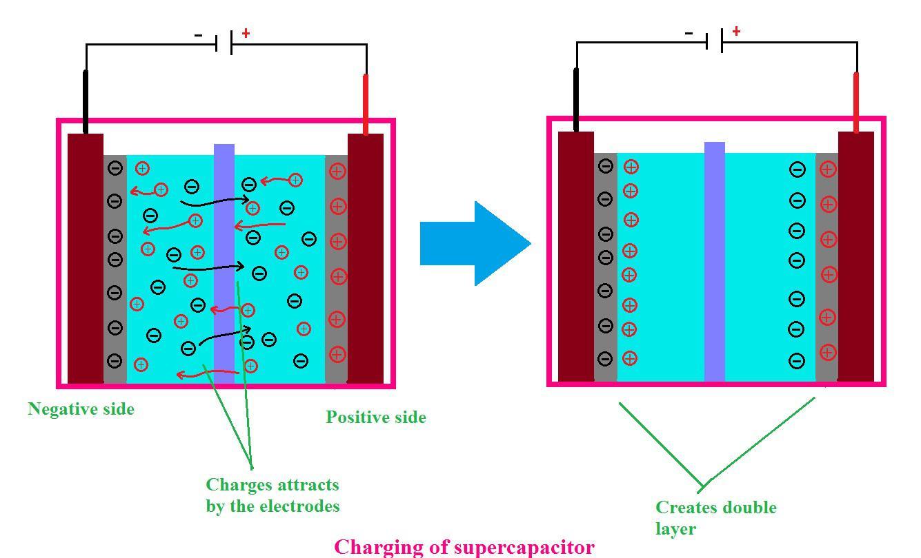 Sạc siêu tụ điện