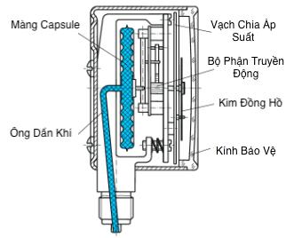 cấu tạo đồng hồ đo áp suất thấp Capsule