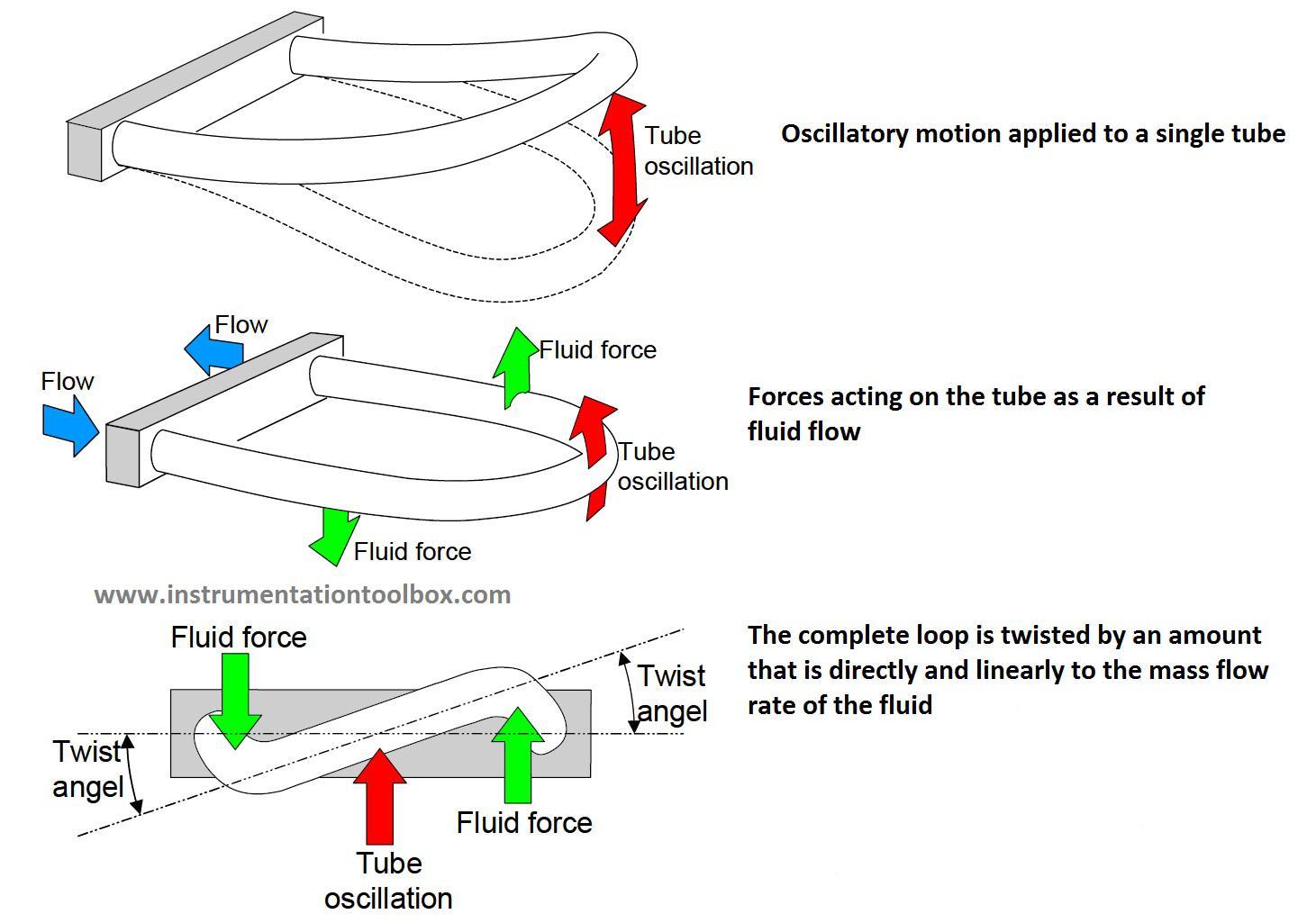 Đo lưu lượng khí gas dạng coriolis