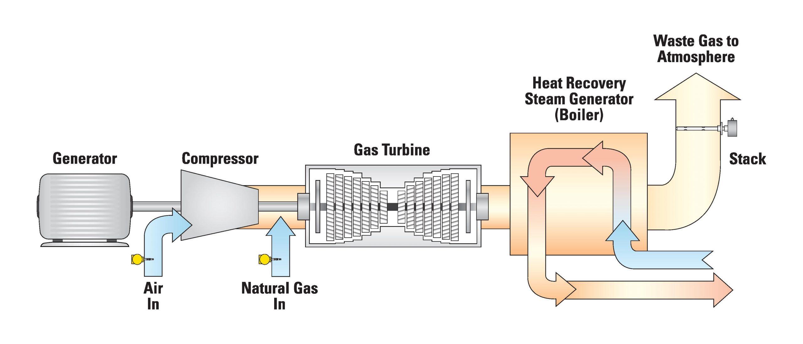Hoạt động đo lưu lượng khí gas