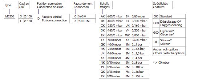 Thang Đo Đồng Hồ Đo Áp Suất Thấp M5200