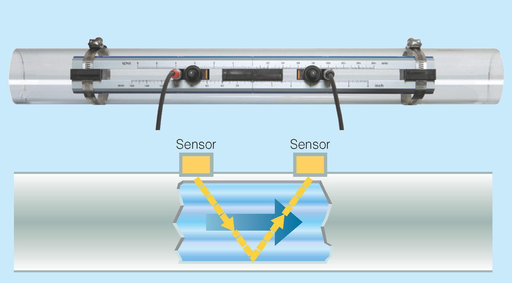 Đồng hồ đo lưu lượng khí gas dạng siêu âm