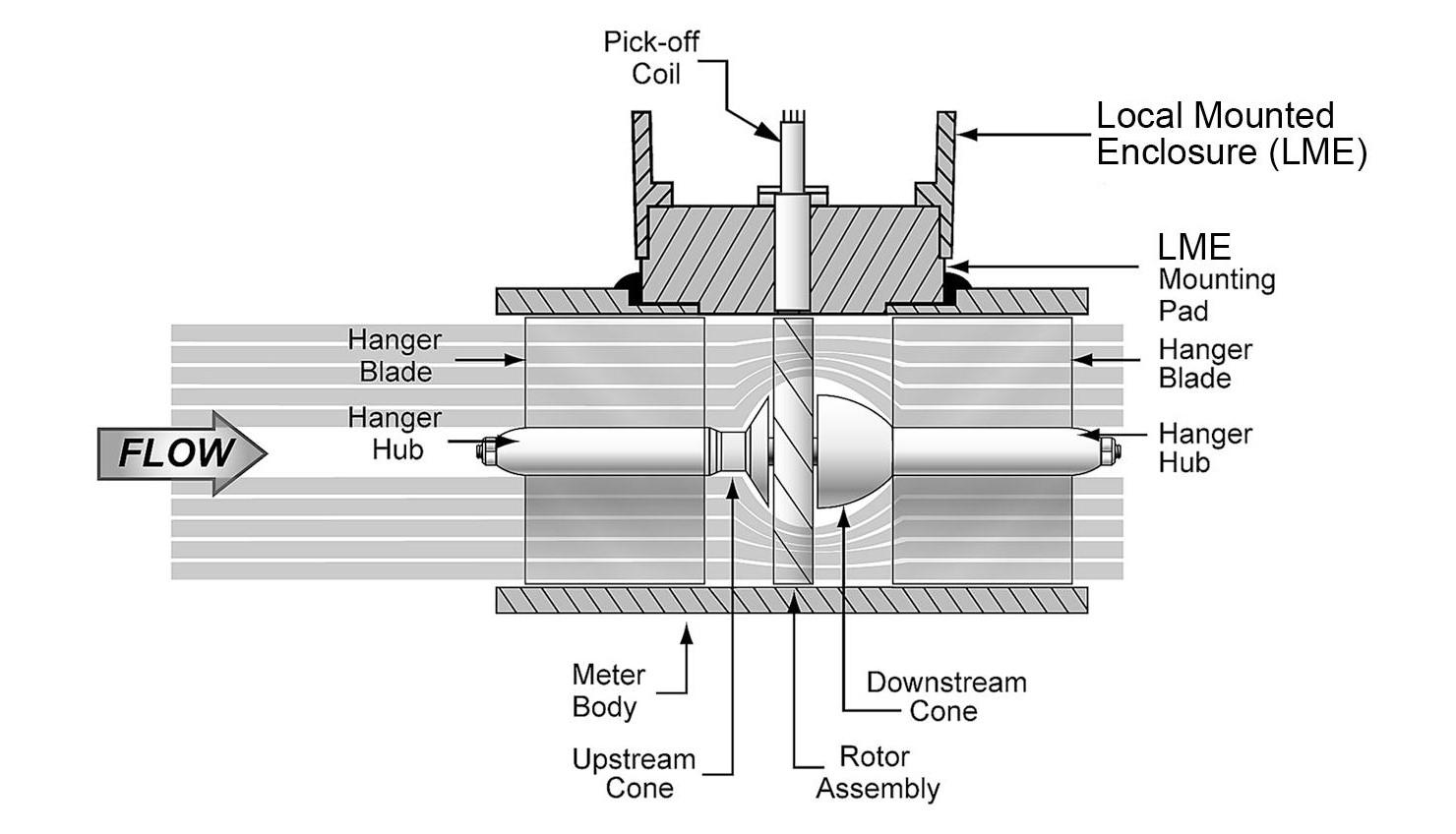 Đồng hồ đo lưu lượng khí gas dạng tuabin