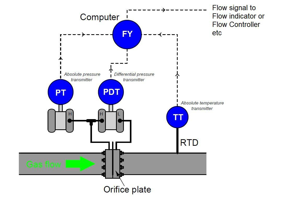 Đồng hồ đo lưu lượng khí gas dạng vòi phun