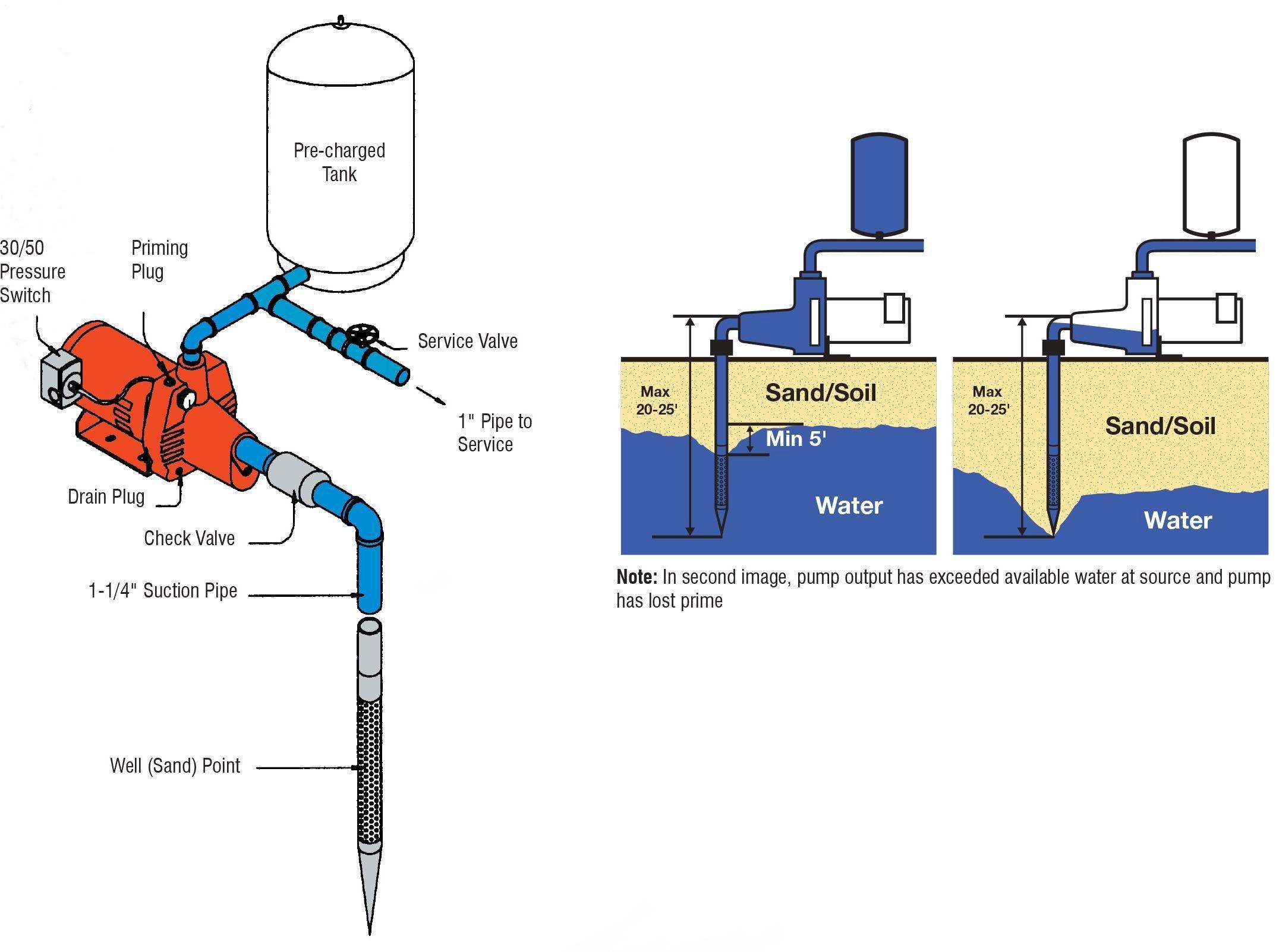 Công tắc áp suất nước điều khiển bơm