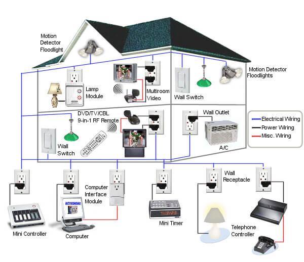 Tự động hoá toà nhà có dây