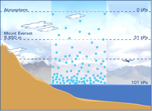Áp suất khí quyển là gì ?