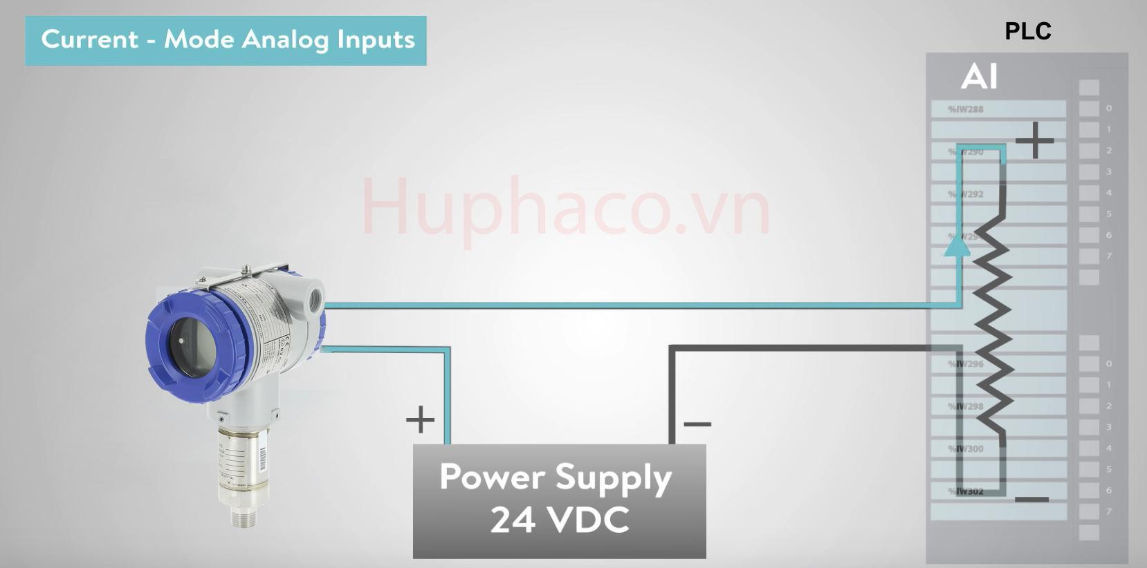 Cách kết nối 4-20mA với PLC