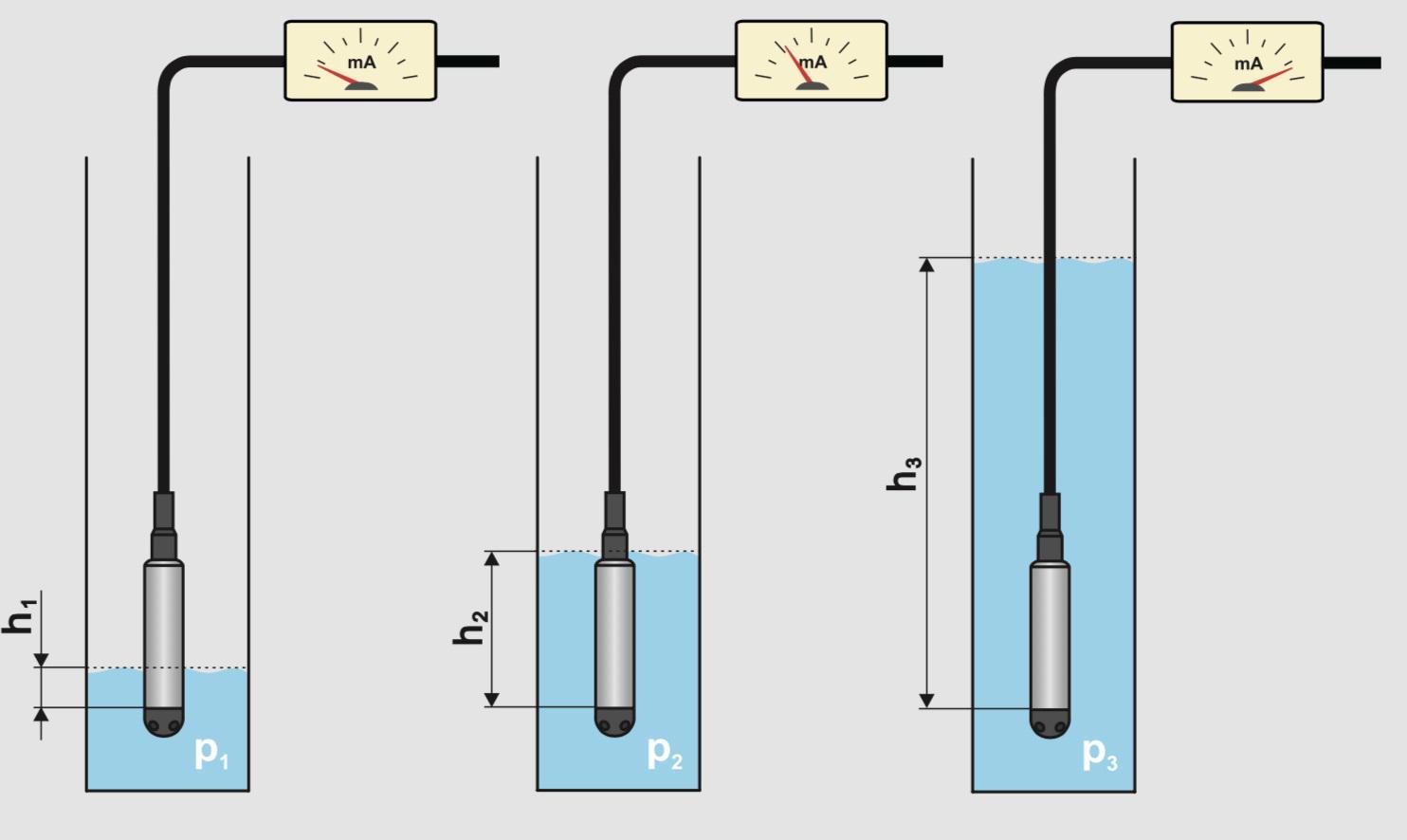 Cảm biến đo mức nước