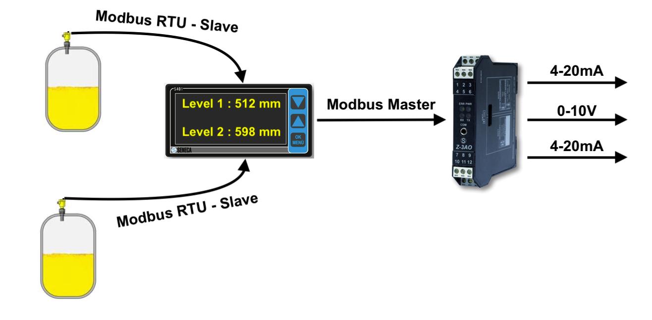 Chuyển đổi modbus RTU sang Analog 4-20mA, 0-10V
