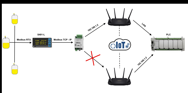 Truyền tín hiệu Modbus RTU sang Internet