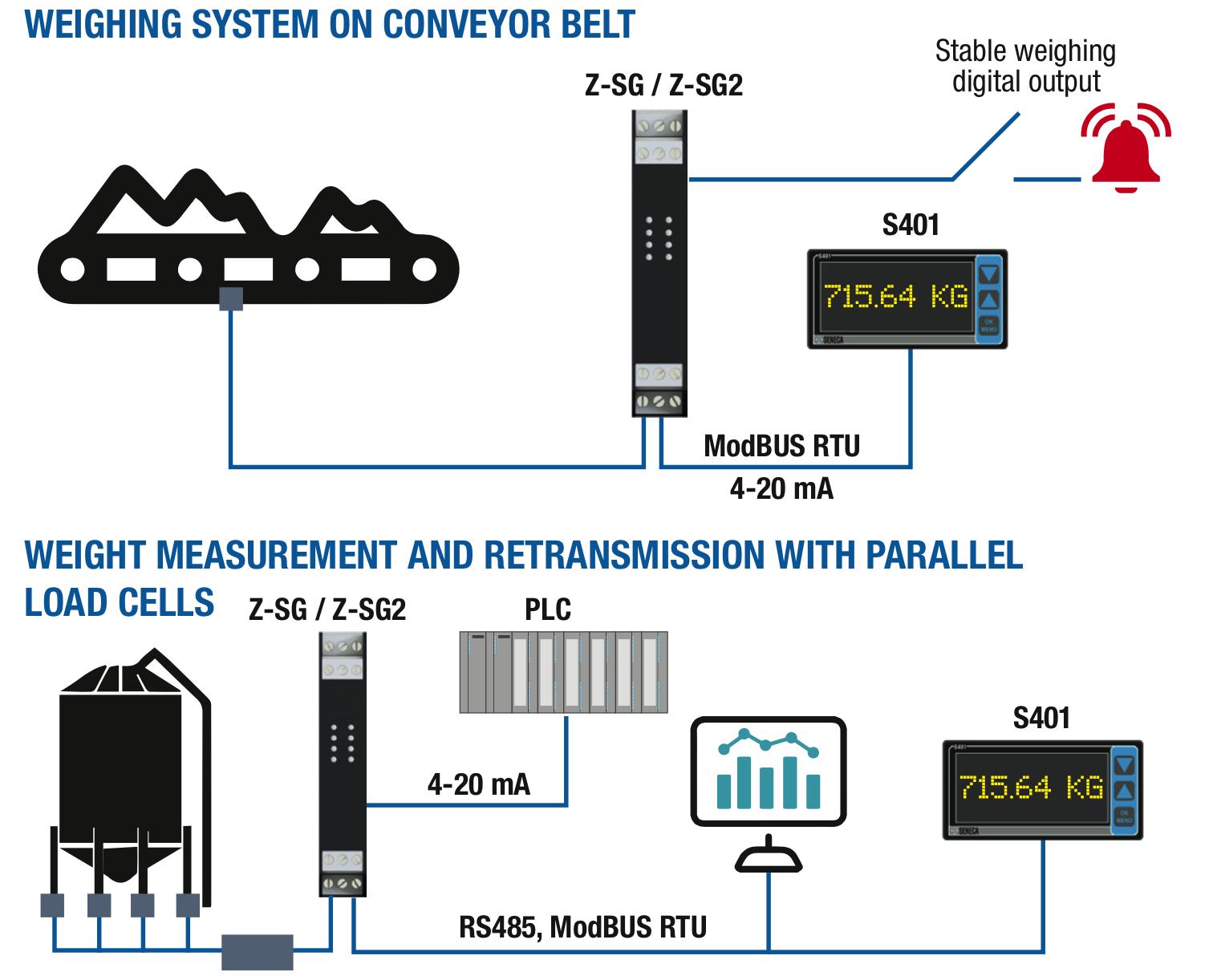 Ứng dụng bộ chuyển đổi loadcell truyền thông Modbus RTU