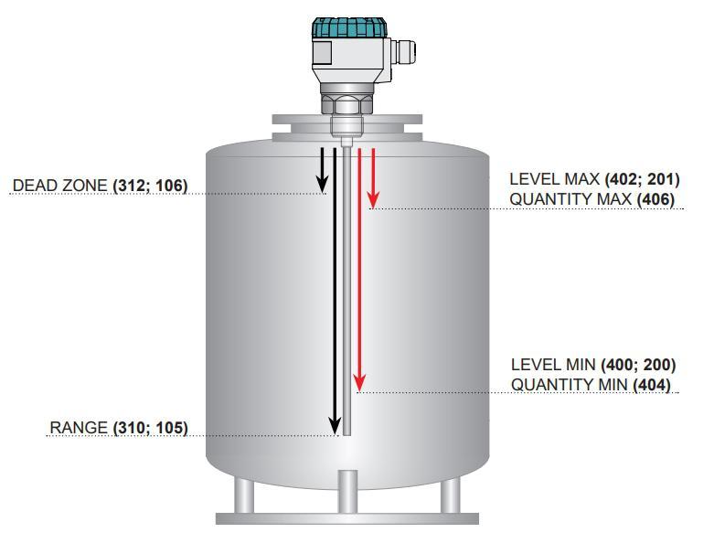 Phạm vi đo của cảm biến radar