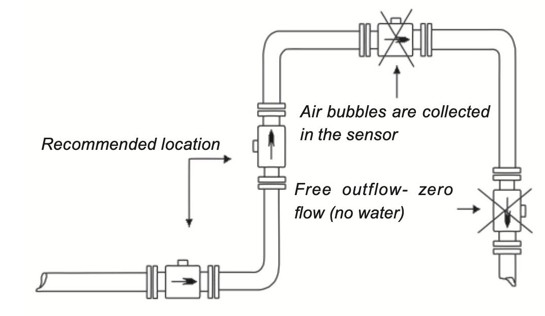 Lắp đặt đồng hồ đo lưu lượng nước điện tử đúng cách