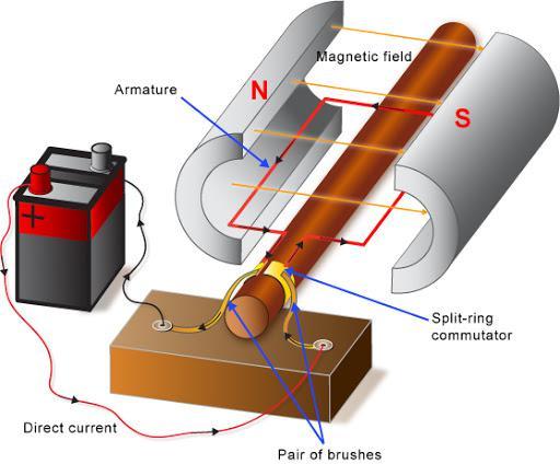 Nguyên lý hoạt động động cơ DC