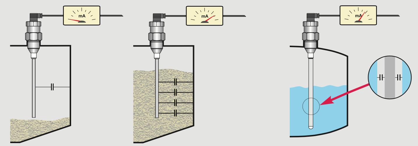 Nguyên lý cảm biến điện dung