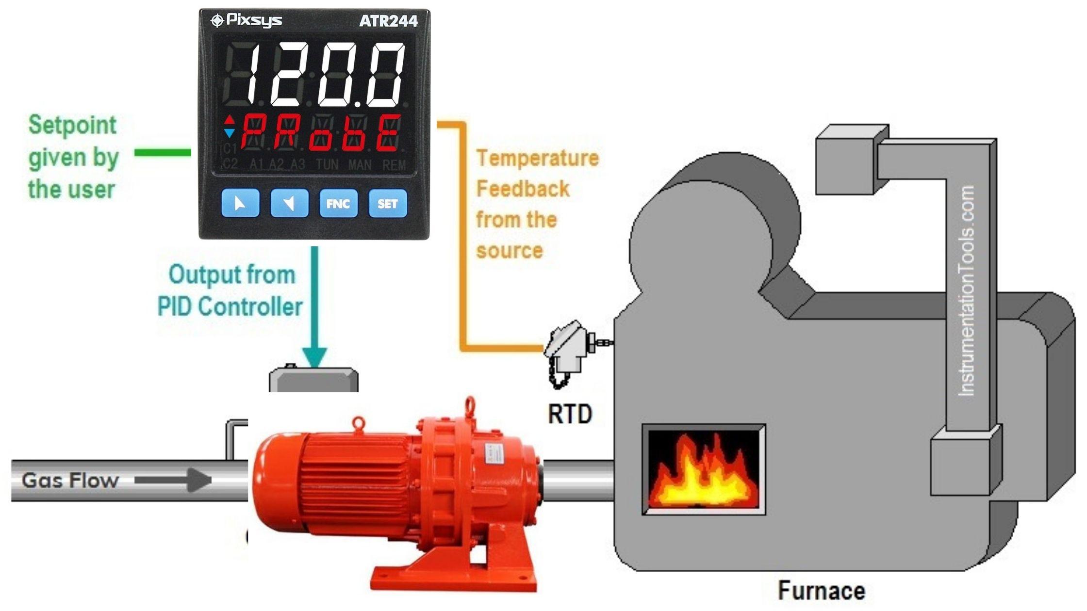 Đồng hồ đo nhiệt độ lò sấy
