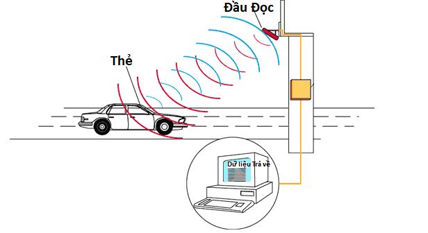 Công nghệ RFID tại Việt Nam