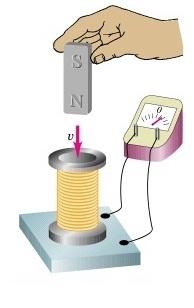 Nhận biết dòng điện cảm ứng điện từ