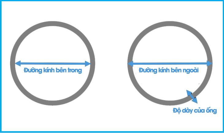 Xác định đường kính trong của đường ống