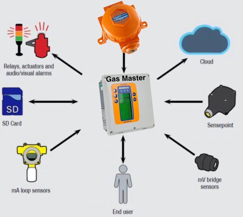 Bộ điều khiển khí Gas CH4 - Gasmaster