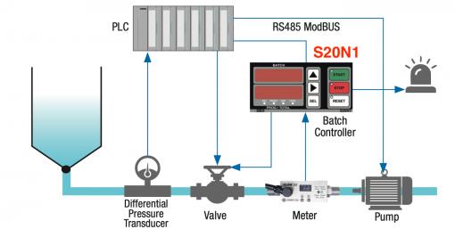 bộ điều khiển lưu lượng S20N1 - Seneca