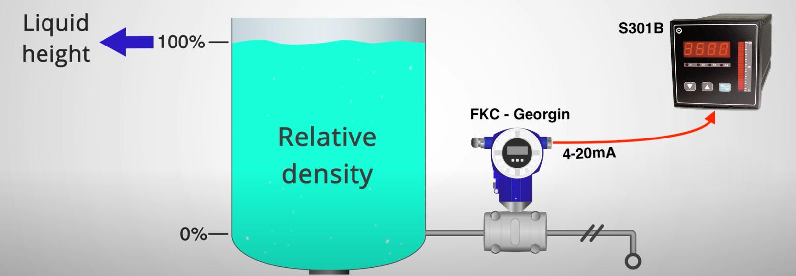 Cảm biến đo mức nước bằng áp suất