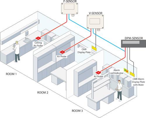 ứng dụng đo chênh áp phòng sạch - cầu thang
