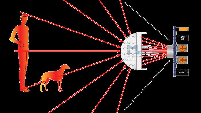 Cảm biến hồng ngoại đo bức xạ nhiệt