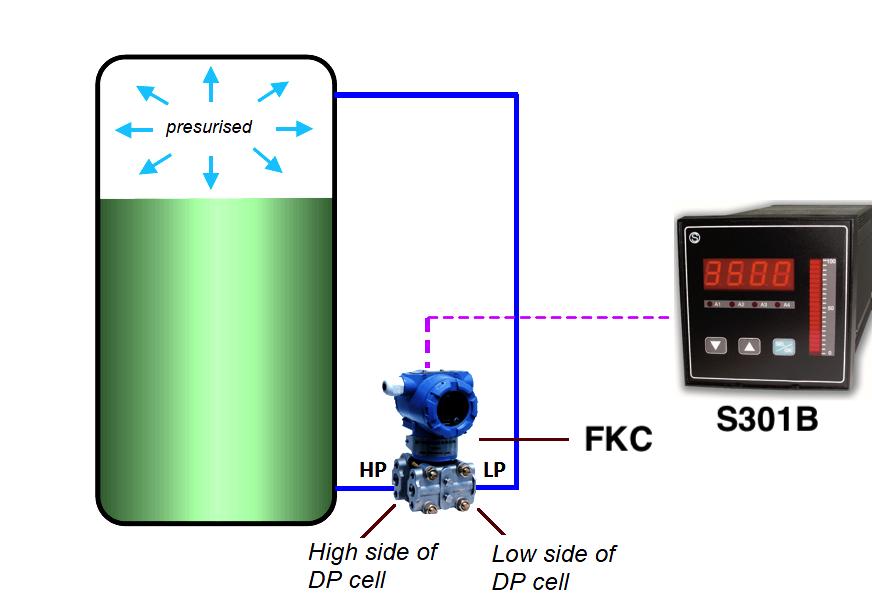 FKC - Đo mức nước bồn kín