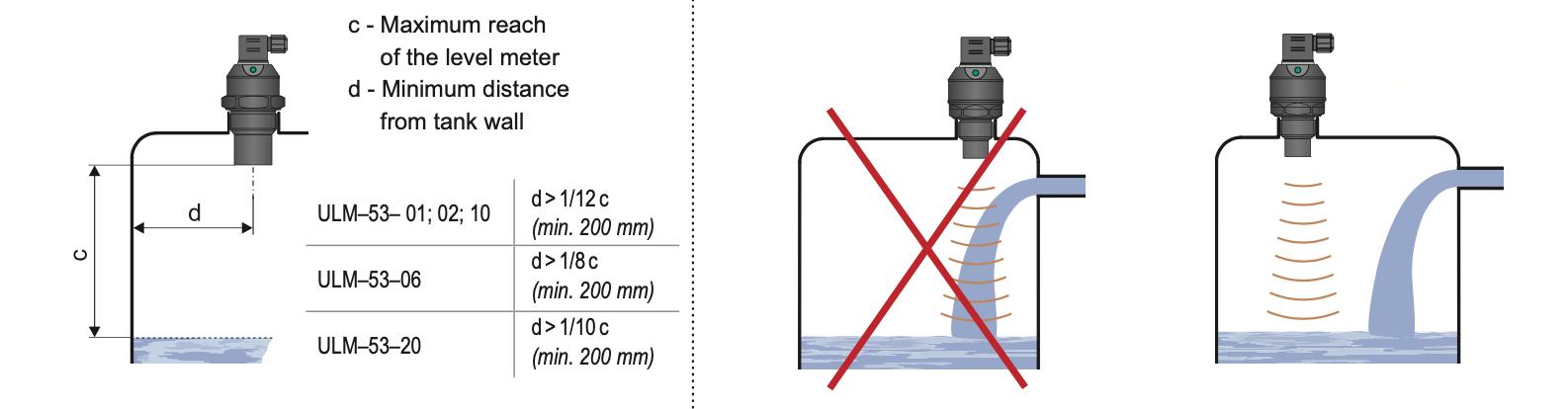 Nguyên lý cảm biến siêu âm đo mức nước
