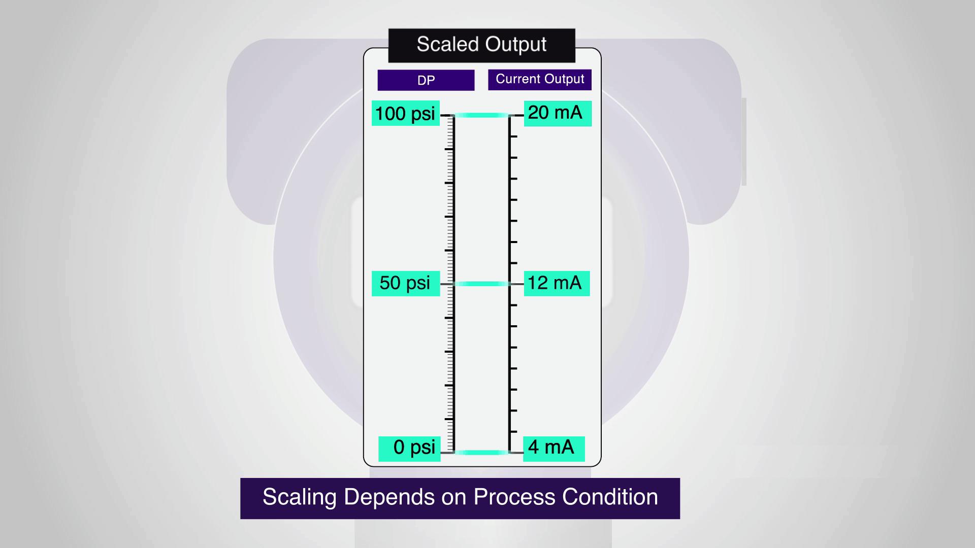 Tín hiệu ngõ ra 4-20mA tương ứng sự chênh áp