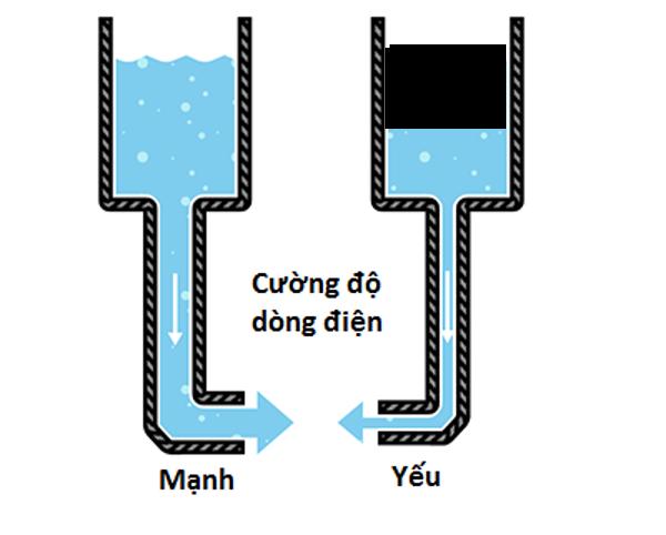 Cường độ dòng điện 1 chiều