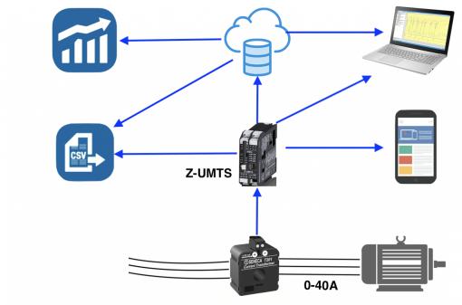Dòng điện được lưu trữ online trên truy cập internet