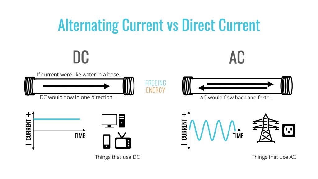 So sánh dòng điện 1 chiều và xoay chiều