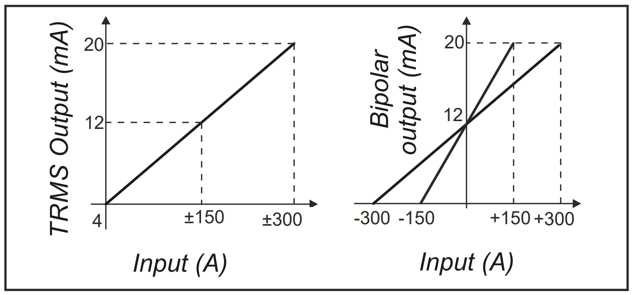 Sơ đồ tín hiệu 4-20mA ngõ ra của T201DCH300-LP