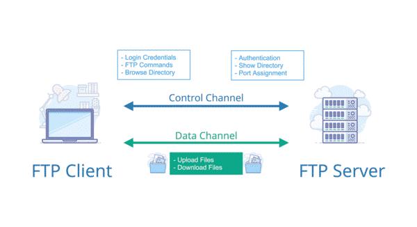 Cách thức truyền dữ liệu của FTP
