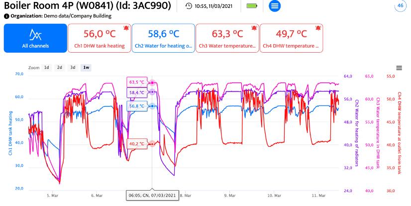 Giám sát nhiệt độ qua internet