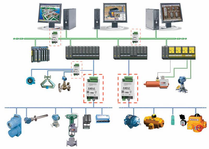 Hệ thống PLC - Scadar dùng Ethernet Gateway