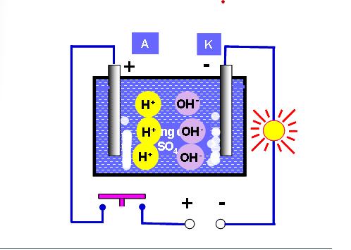 Bản chất của dòng điện trong chất điện phân