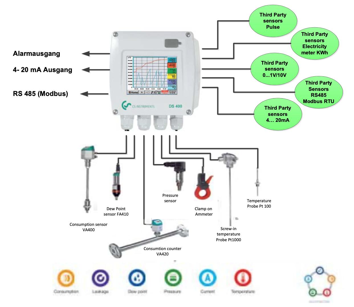Datalogger - bộ ghi dữ liệu khí nén