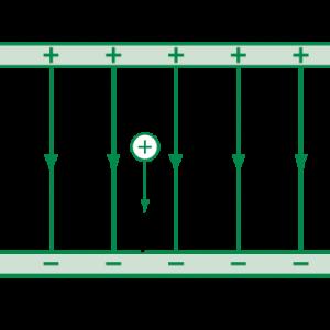 Công của lực điện là gì? Kỹ năng giải bài tập cần có