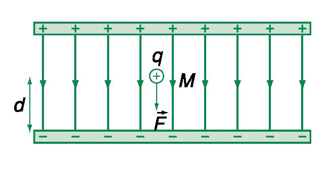 Công của lực điện là gì?