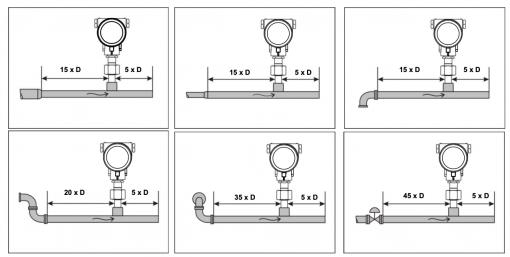 Hướng dẫn lắp đặt đồng hồ đo lưu lượng VA570