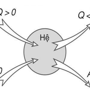 Tìm hiểu những nguyên lý cơ bản nhất của nhiệt động lực học