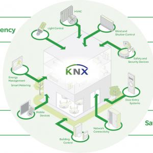 KNX là gì? Tìm hiểu khái niệm, kiến trúc của hệ thống KNX