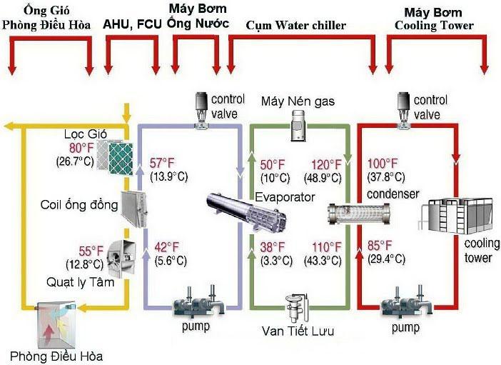 Công tắc dòng chảy chiller