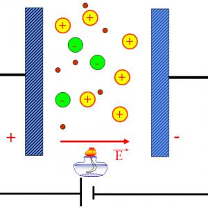 Dòng điện trong chất khí là gì? Tìm hiểu về tia lửa điện