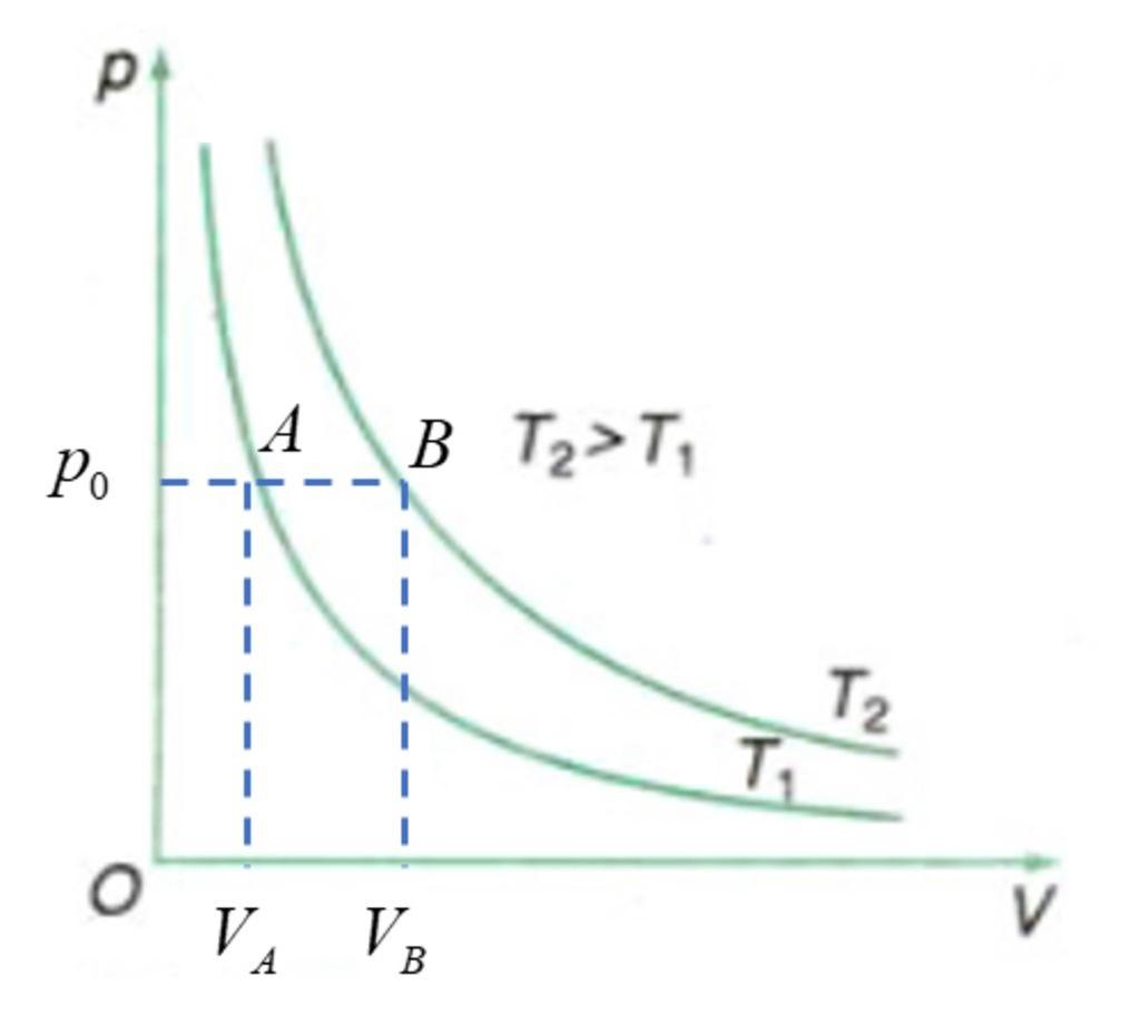 Đường đẳng nhiệt