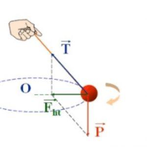 Lực hướng tâm là gì? Sự khác biệt của lực hướng tâm và ly tâm